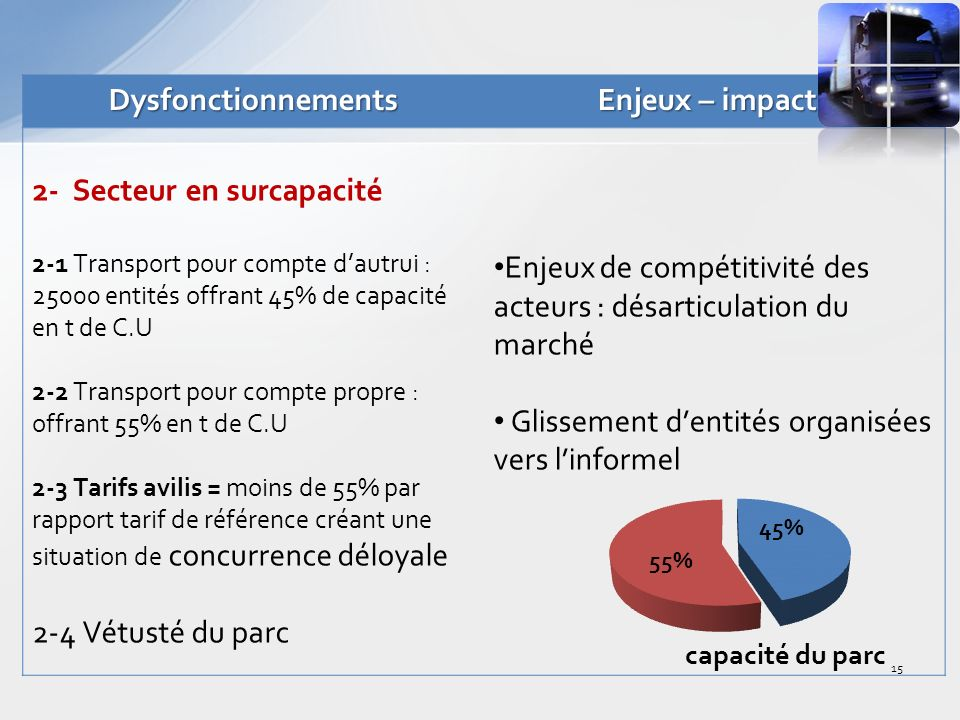Dysfonctionnements Enjeux – impacts