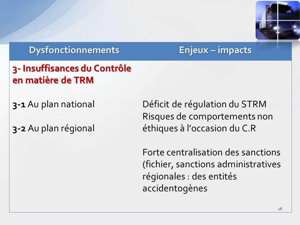 Dysfonctionnements Enjeux – impacts. 3- Insuffisances du Contrôle en matière de TRM. 3-1 Au plan national.