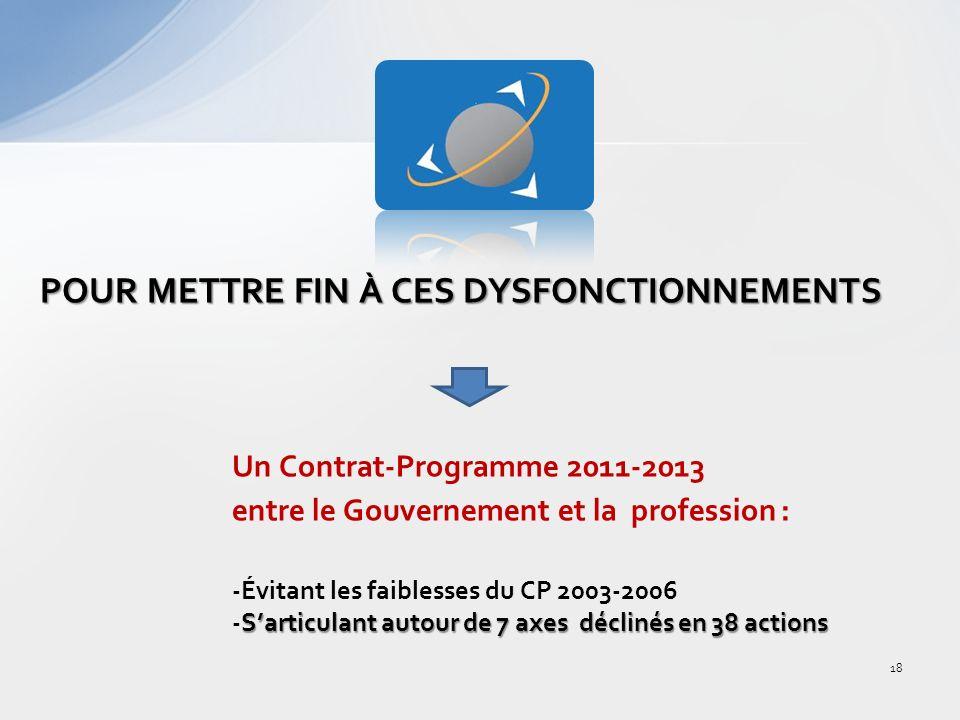 POUR METTRE FIN À CES DYSFONCTIONNEMENTS