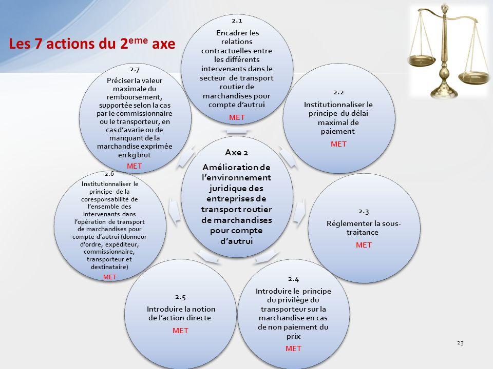 Les 7 actions du 2eme axe Axe 2