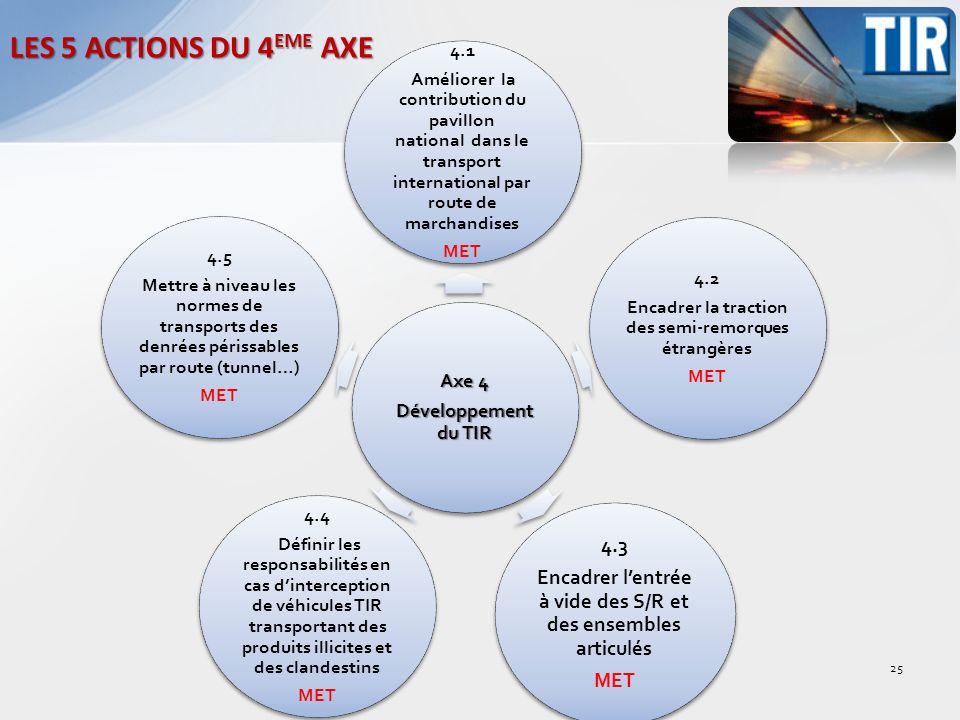 LES 5 ACTIONS DU 4EME AXE Développement du TIR. Axe 4. 4.1.