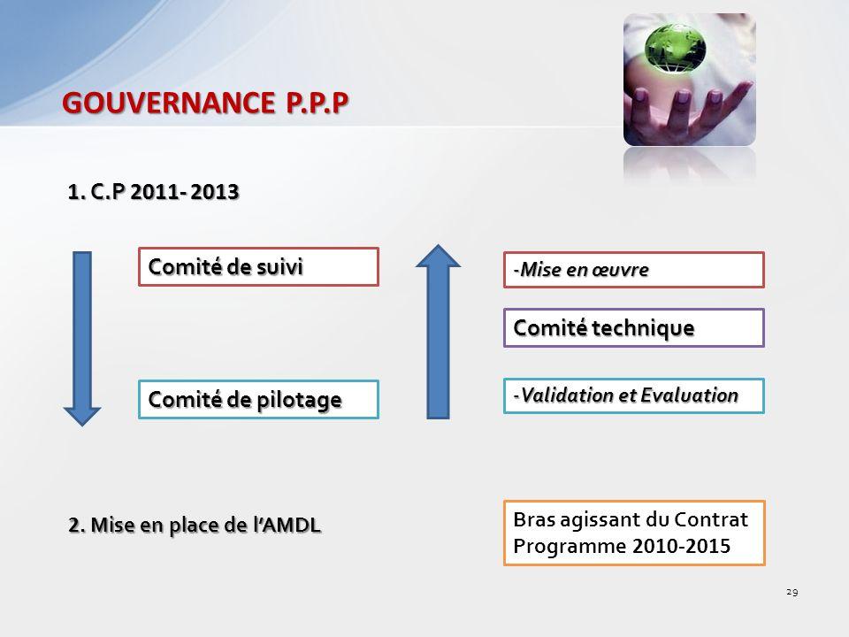 GOUVERNANCE P.P.P 1. C.P 2011- 2013 Comité de suivi Comité technique