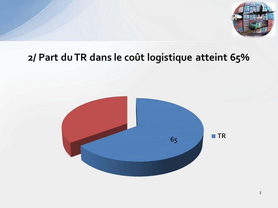 2/ Part du TR dans le coût logistique atteint 65%