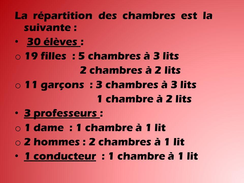 La répartition des chambres est la suivante :
