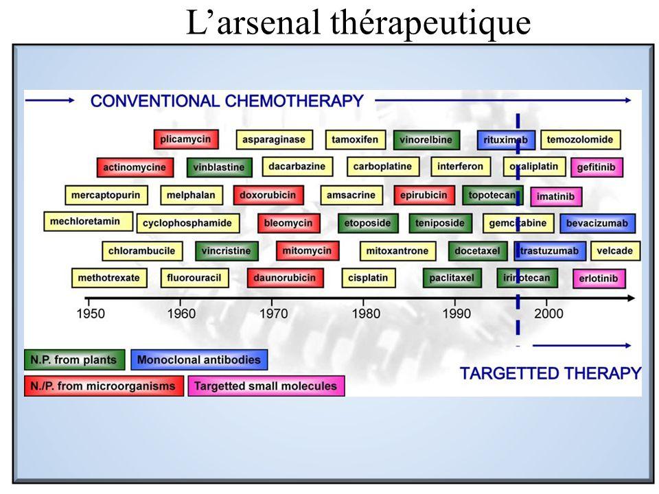 L'arsenal thérapeutique