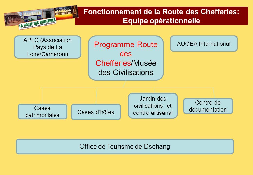 Fonctionnement de la Route des Chefferies: Equipe opérationnelle