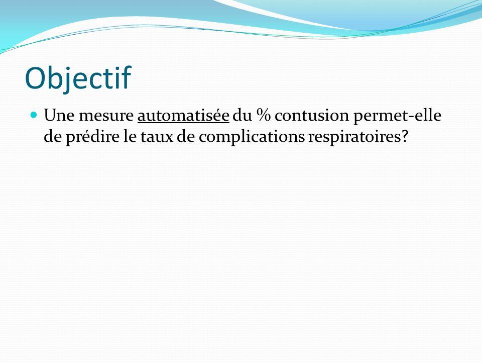 Objectif Une mesure automatisée du % contusion permet-elle de prédire le taux de complications respiratoires