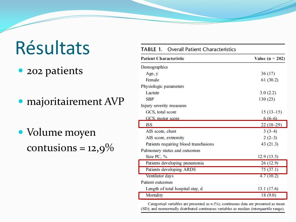 Résultats 202 patients majoritairement AVP Volume moyen