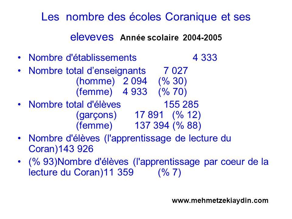 Les nombre des écoles Coranique et ses eleveves Année scolaire 2004-2005