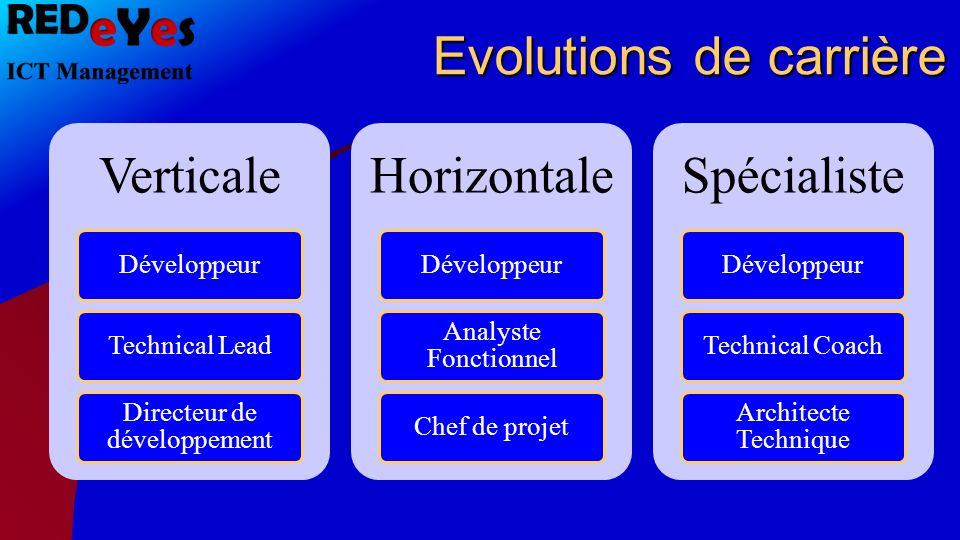 Evolutions de carrière