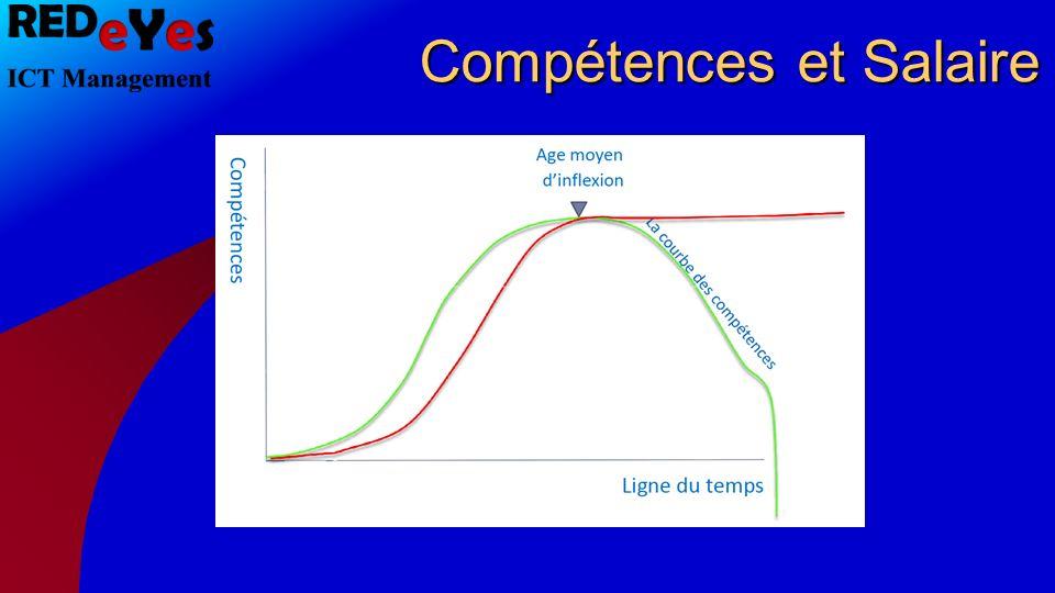 Compétences et Salaire