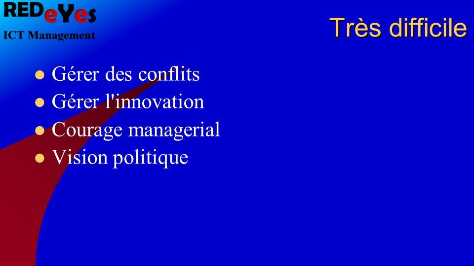 Très difficile Gérer des conflits Gérer l innovation