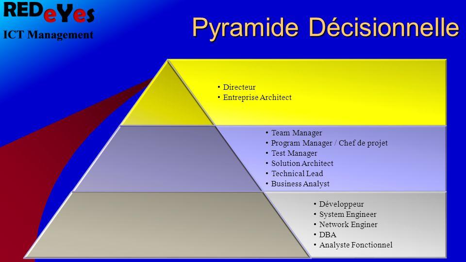 Pyramide Décisionnelle