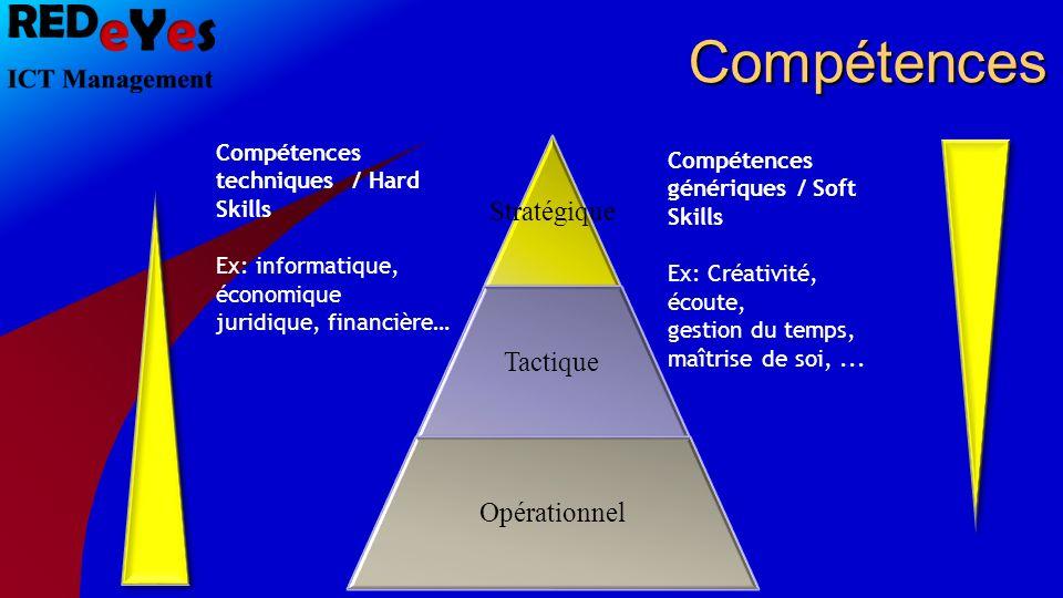 Compétences Stratégique Tactique Opérationnel