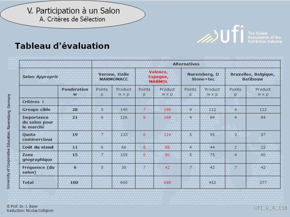 Tableau d évaluation