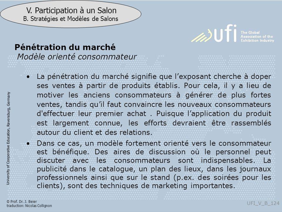 Pénétration du marché Modèle orienté consommateur