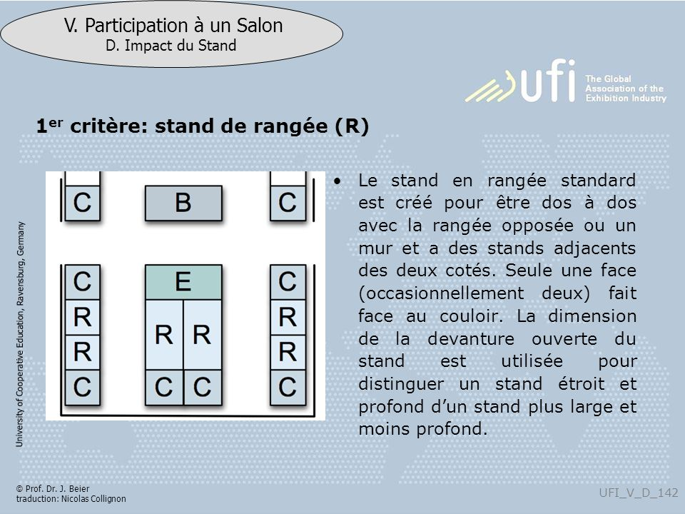 1er critère: stand de rangée (R)