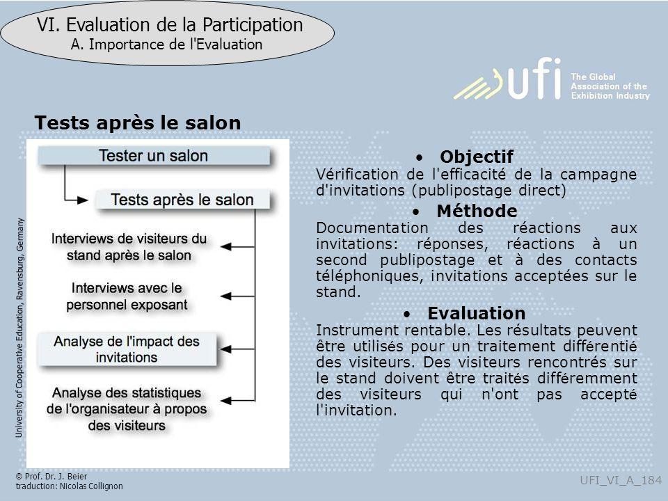Tests après le salon Objectif Vérification de l efficacité de la campagne d invitations (publipostage direct)