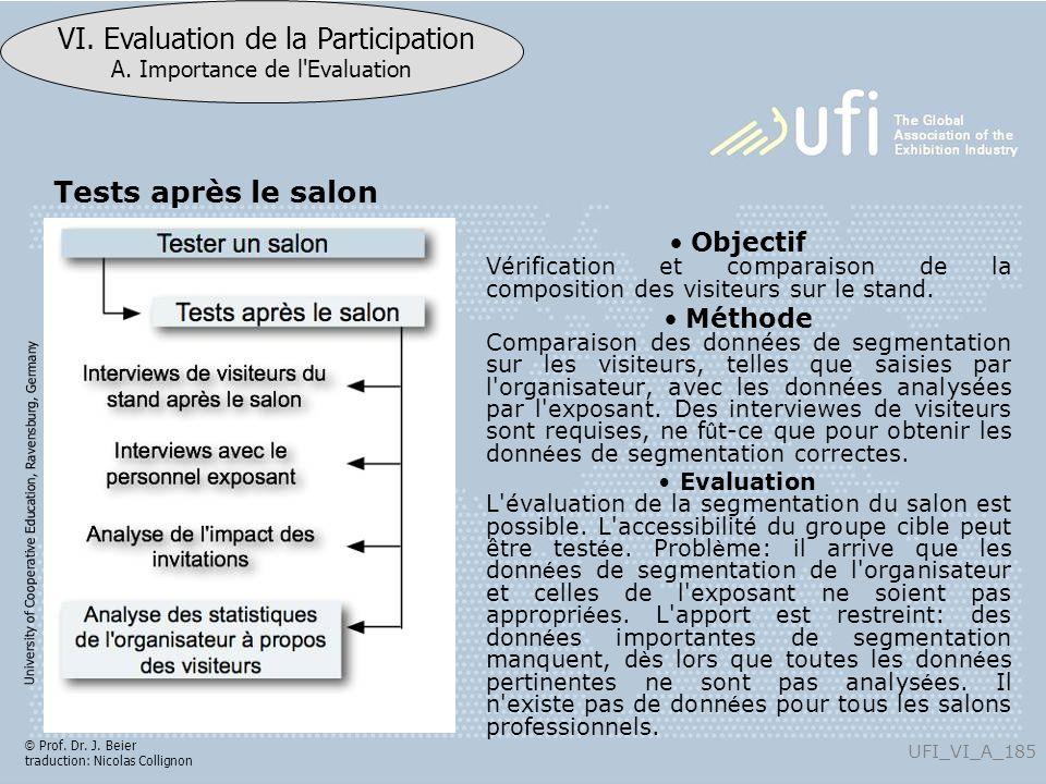 Tests après le salon Objectif Vérification et comparaison de la composition des visiteurs sur le stand.