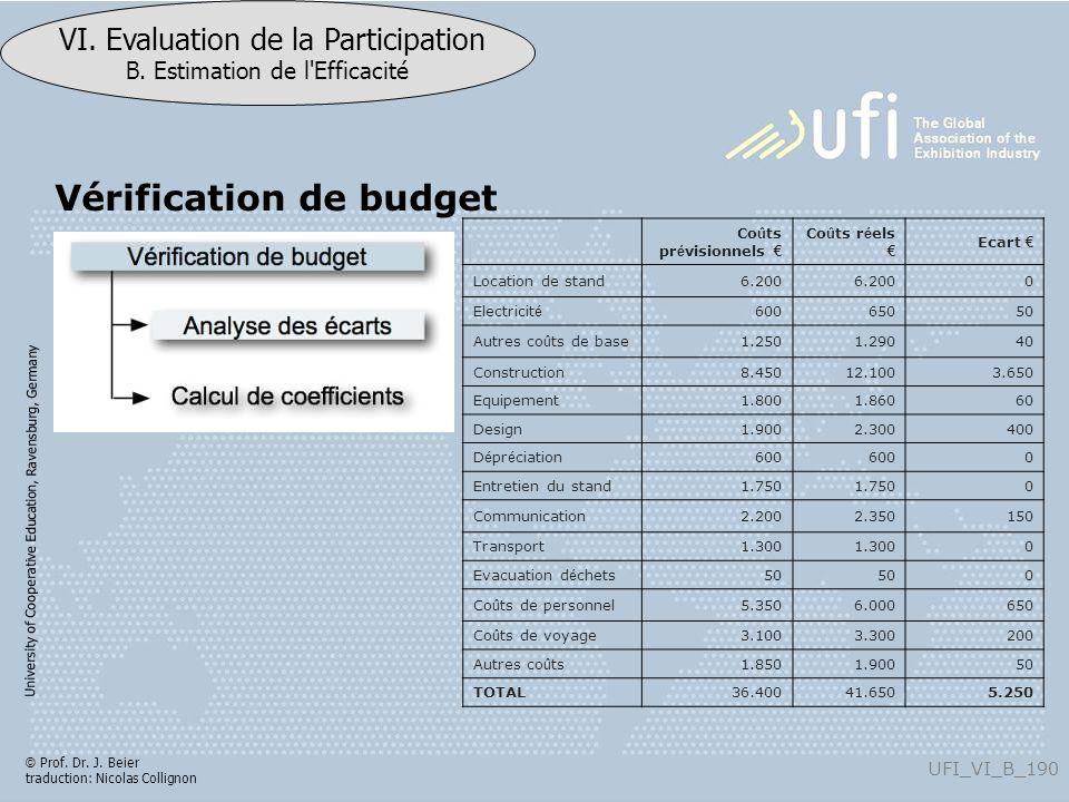 Vérification de budget