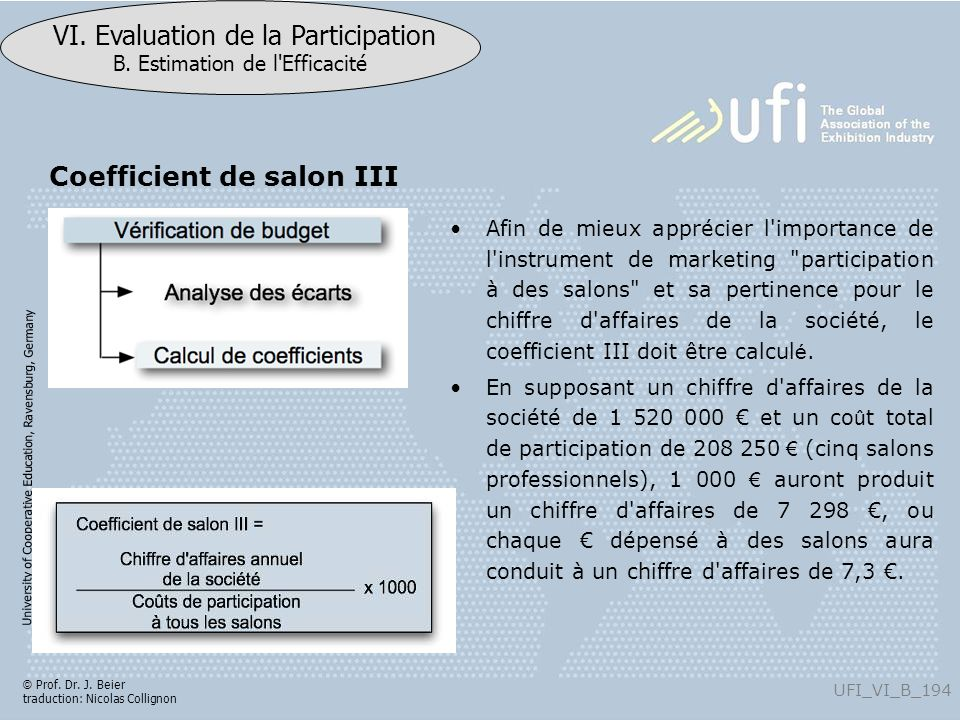 Coefficient de salon III