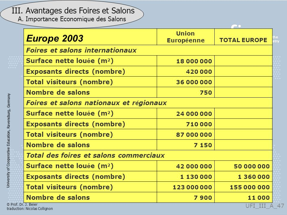 Europe 2003 Foires et salons internationaux Surface nette louée (m2)