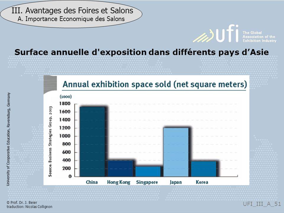 Surface annuelle d exposition dans différents pays d'Asie