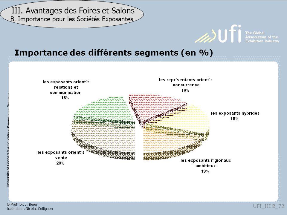 Importance des différents segments (en %)
