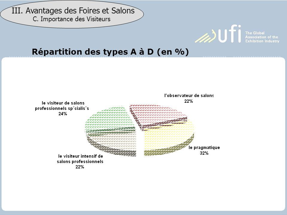 Répartition des types A à D (en %)