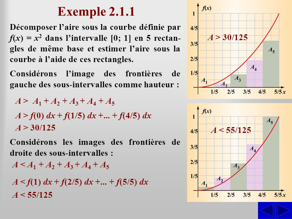 Exemple 2.1.1