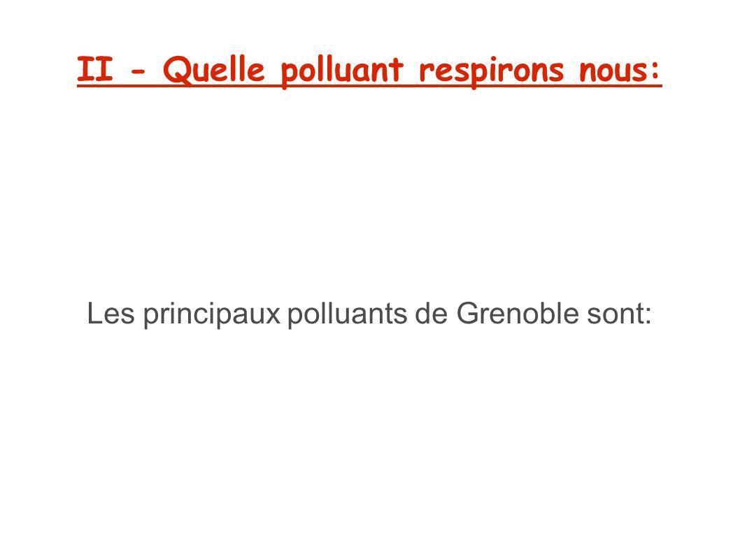 II - Quelle polluant respirons nous: