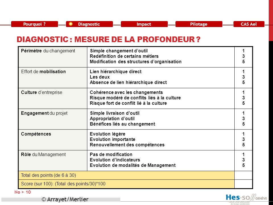 Diagnostic : mesure de la profondeur