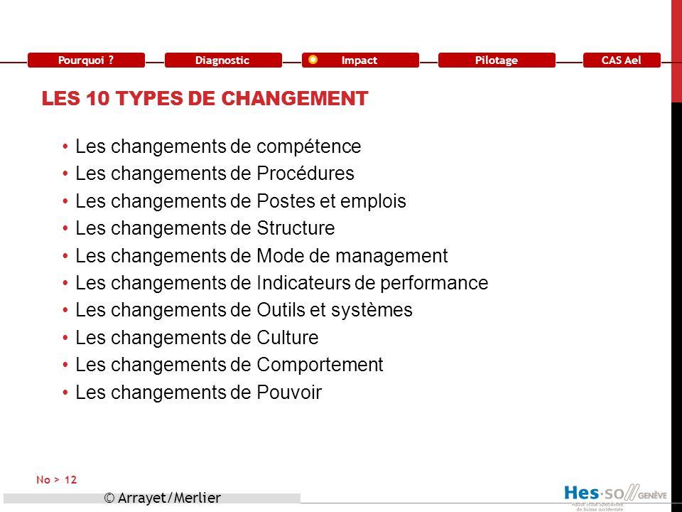 Les 10 types de changement