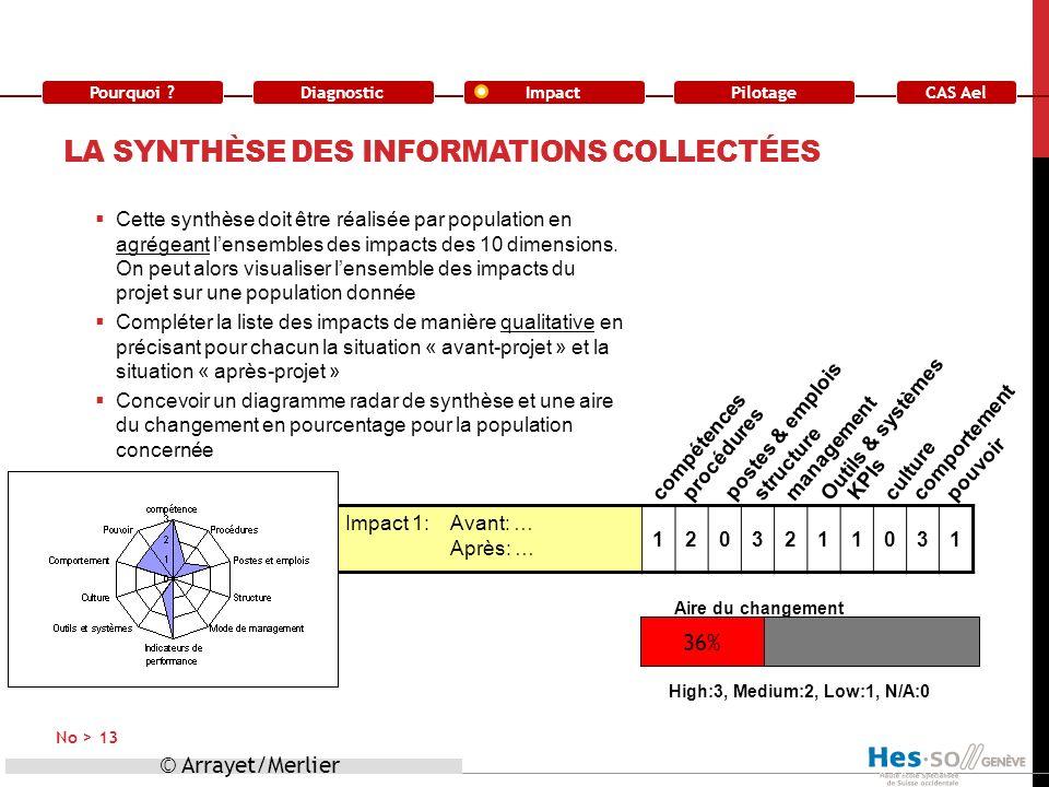 La synthèse des informations collectées