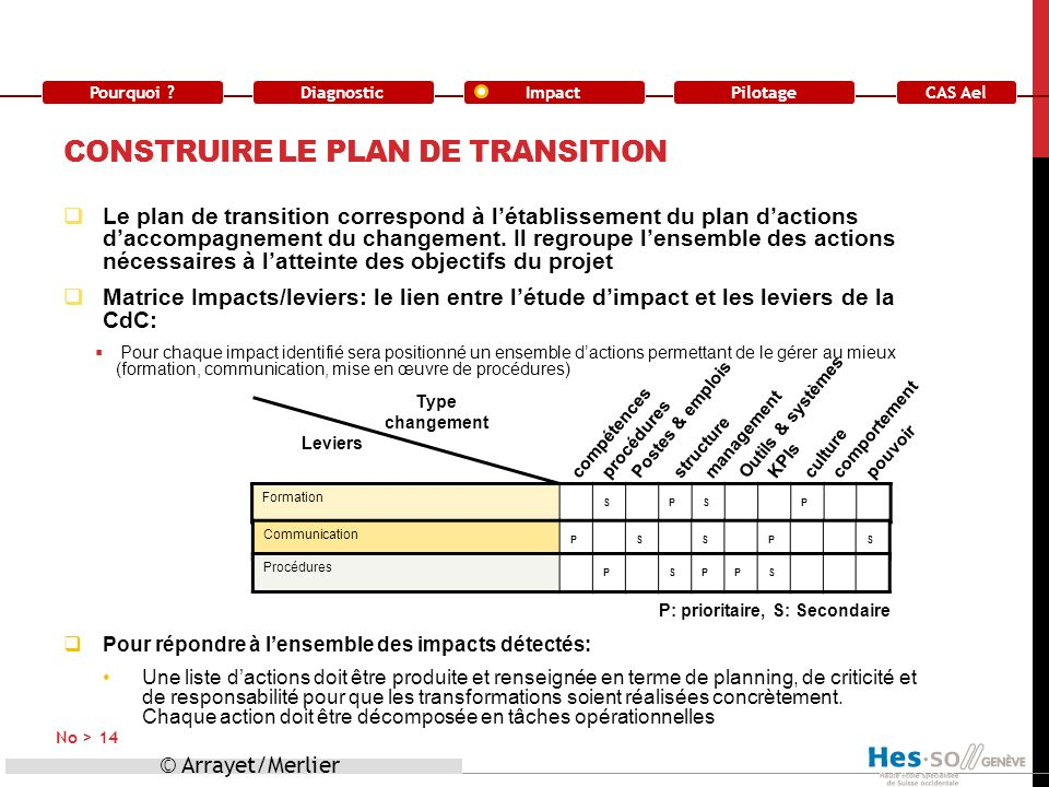 Construire le plan de transition