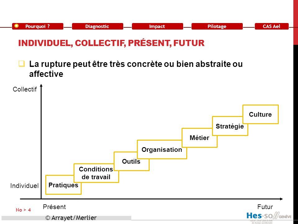 Individuel, collectif, présent, futur