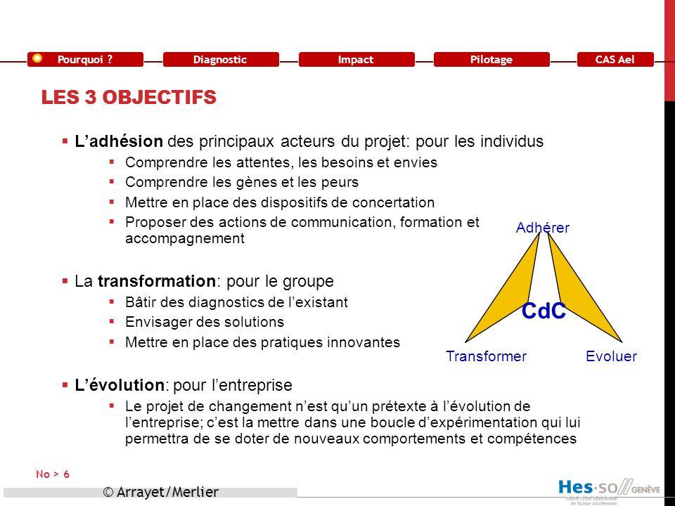 Les 3 objectifs L'adhésion des principaux acteurs du projet: pour les individus. Comprendre les attentes, les besoins et envies.
