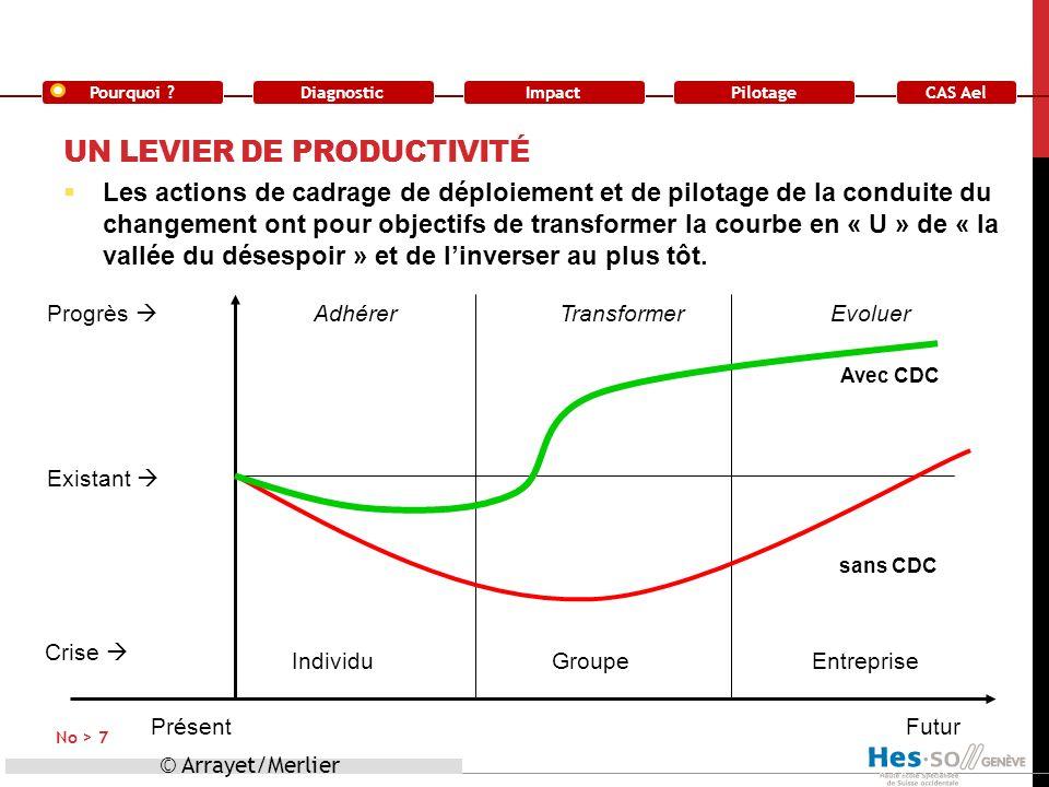 Un levier de productivité