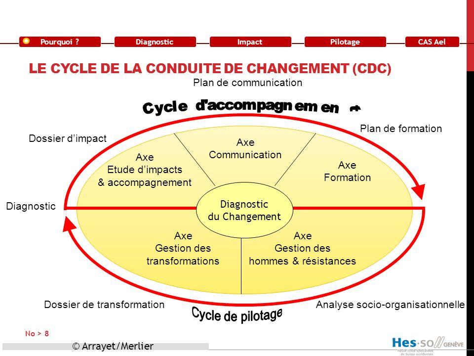 Le cycle de la conduite de changement (cdc)
