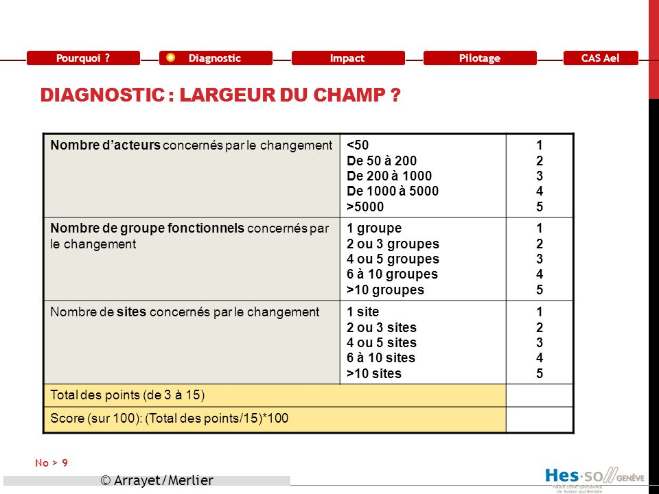 Diagnostic : largeur du champ