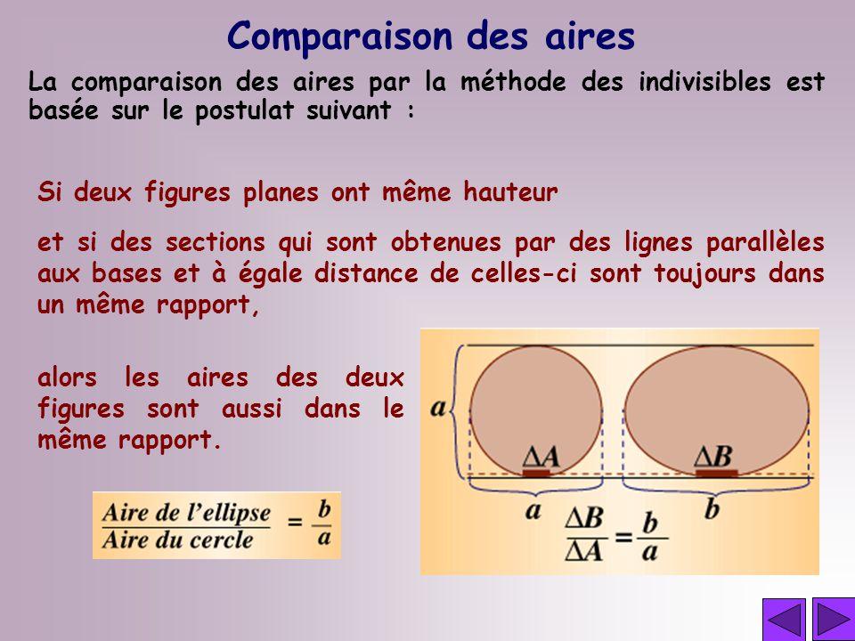 Comparaison des aires La comparaison des aires par la méthode des indivisibles est basée sur le postulat suivant :