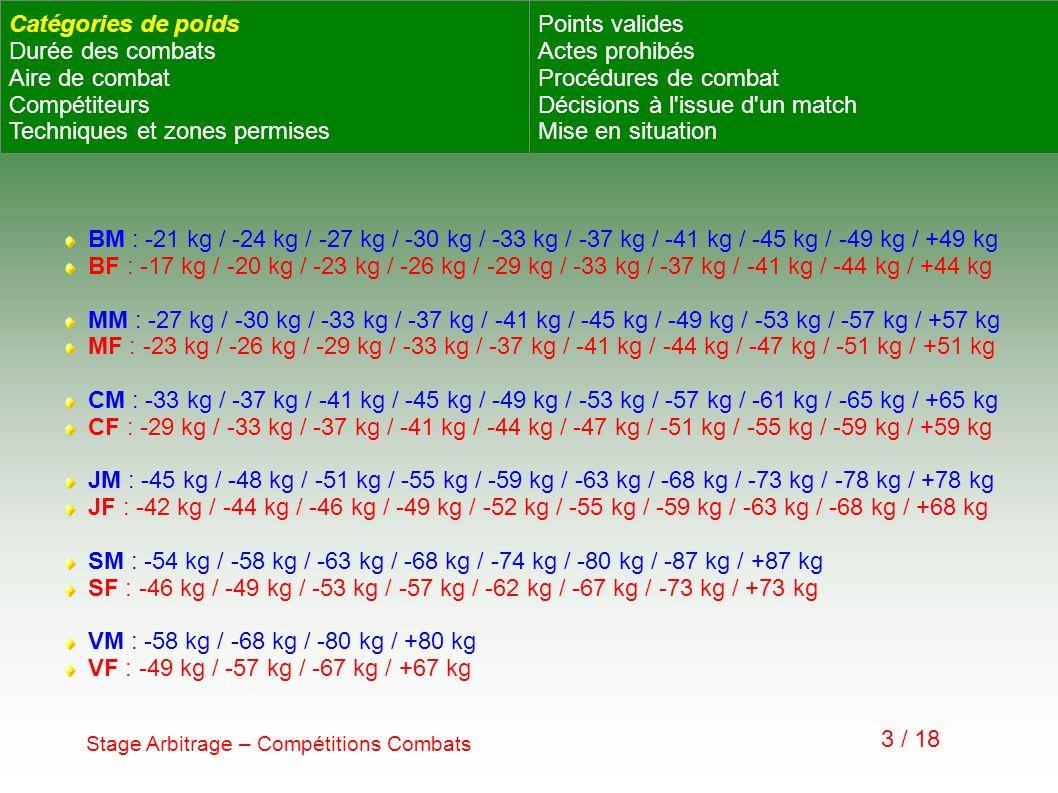 Techniques et zones permises Points valides Actes prohibés