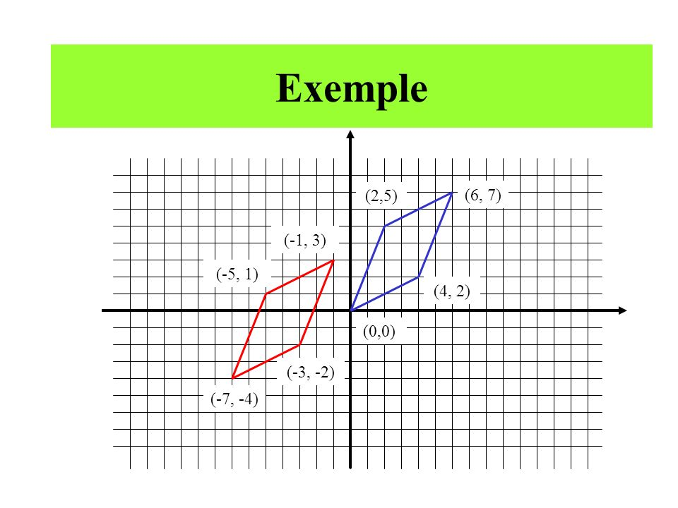 Exemple (6, 7) (0,0) (2,5) (4, 2) (-7, -4) (-5, 1) (-1, 3) (-3, -2)