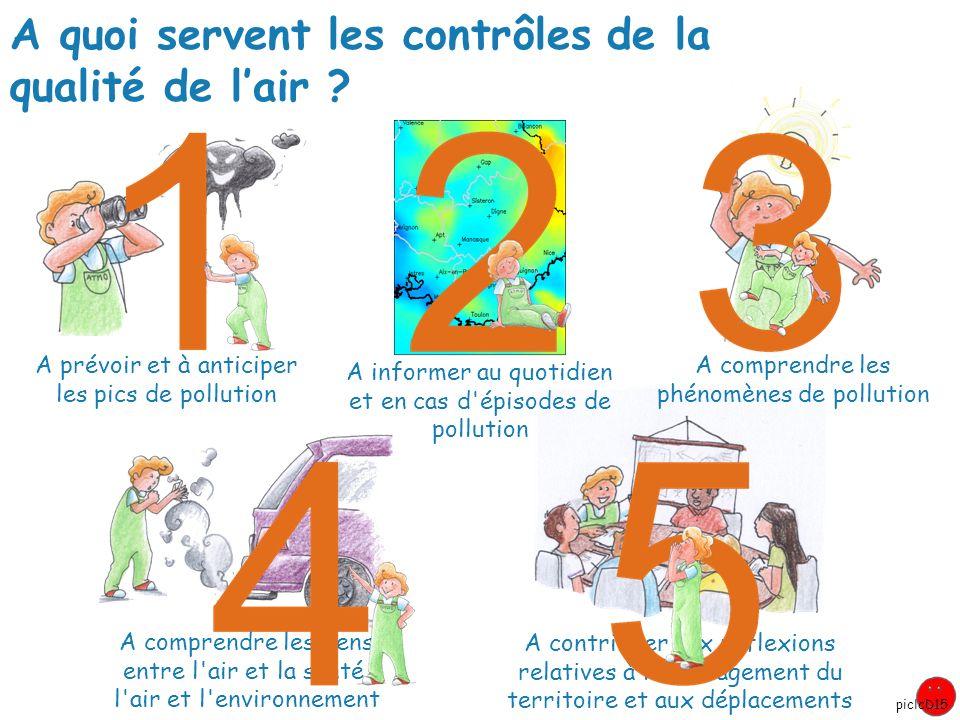 A quoi servent les contrôles de la qualité de l'air