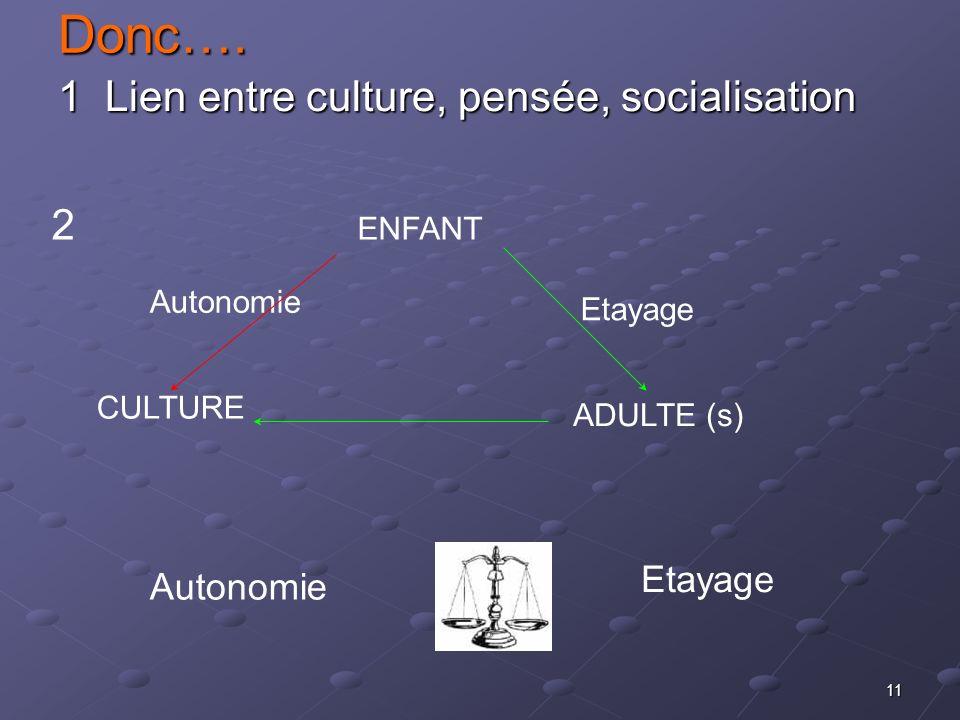 Donc…. 1 Lien entre culture, pensée, socialisation 2 ENFANT Etayage