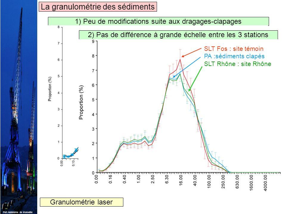 La granulométrie des sédiments