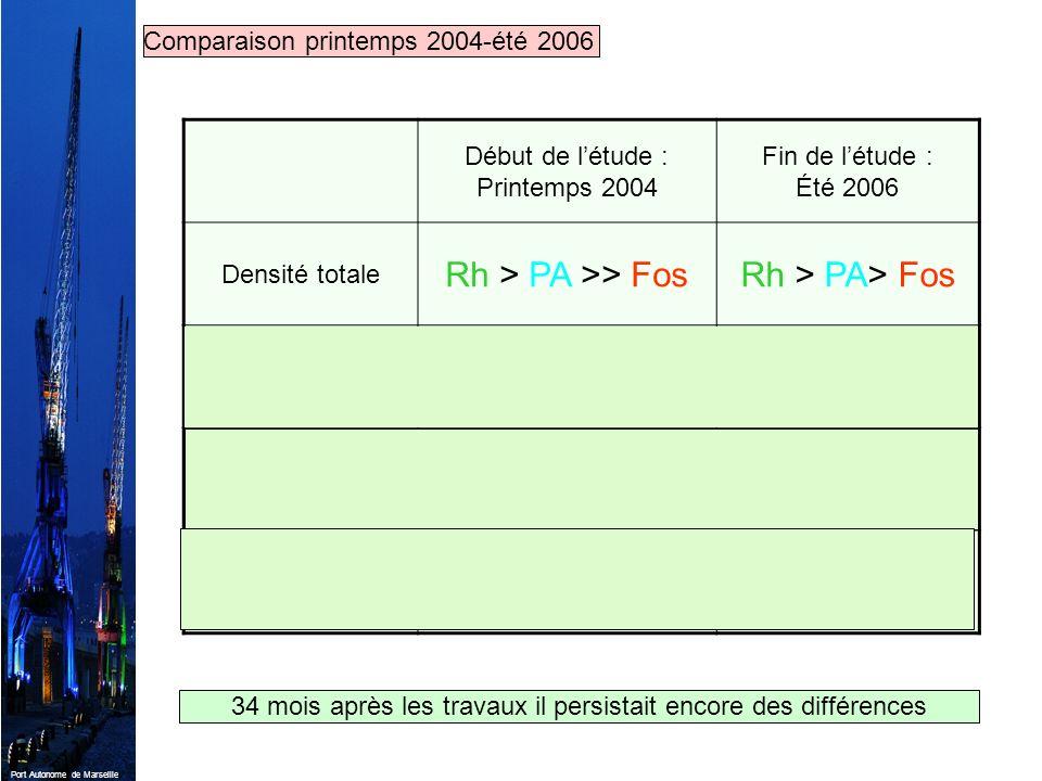 Rh > PA >> Fos Rh > PA> Fos Rh ≈ PA > Fos