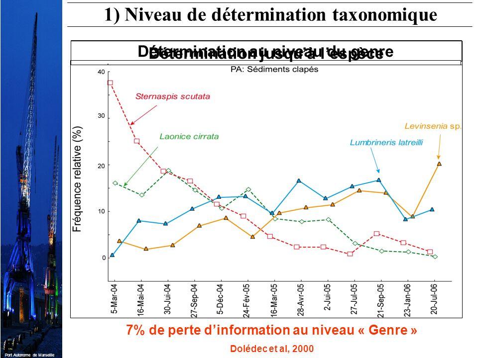 1) Niveau de détermination taxonomique
