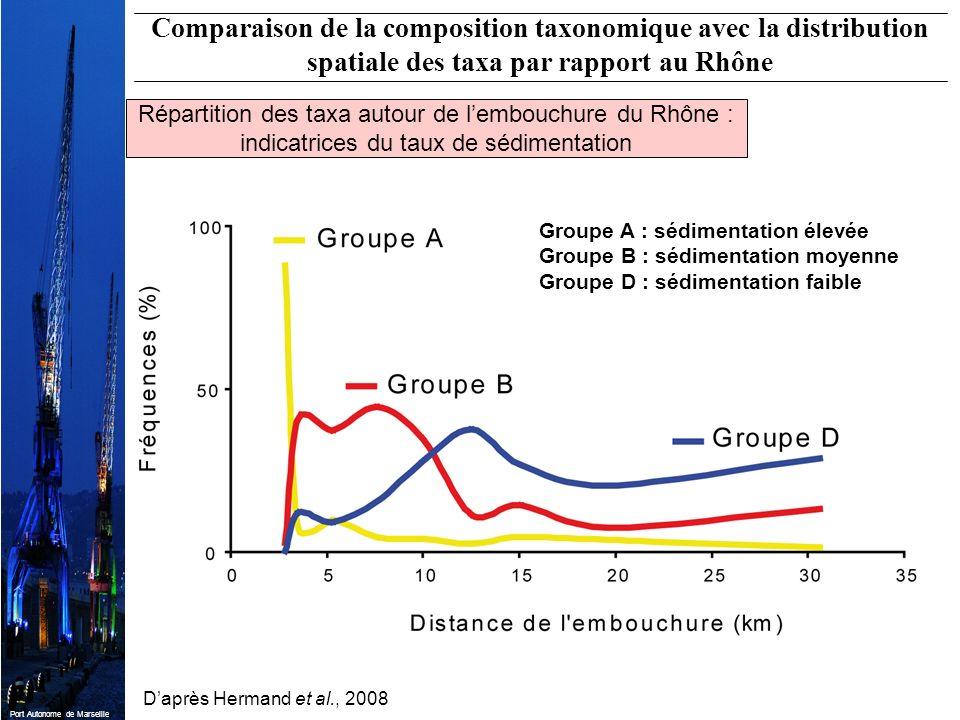 Comparaison de la composition taxonomique avec la distribution spatiale des taxa par rapport au Rhône