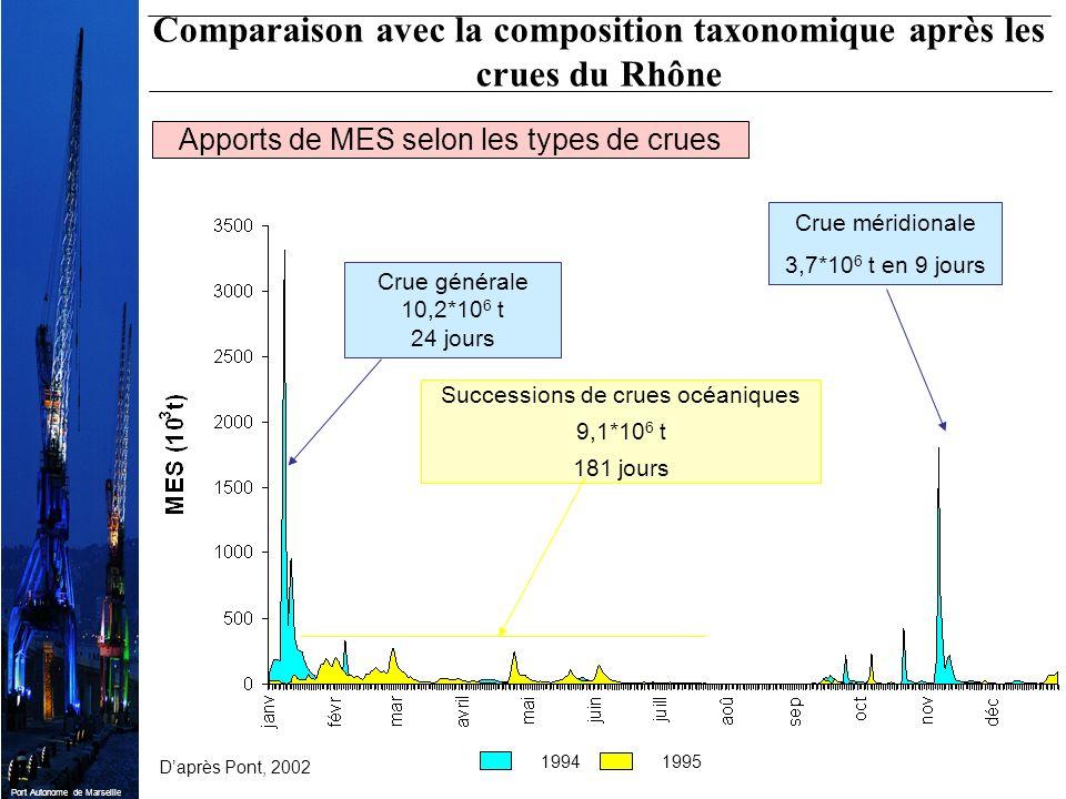 Comparaison avec la composition taxonomique après les crues du Rhône